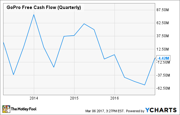 GPRO Free Cash Flow (Quarterly) Chart