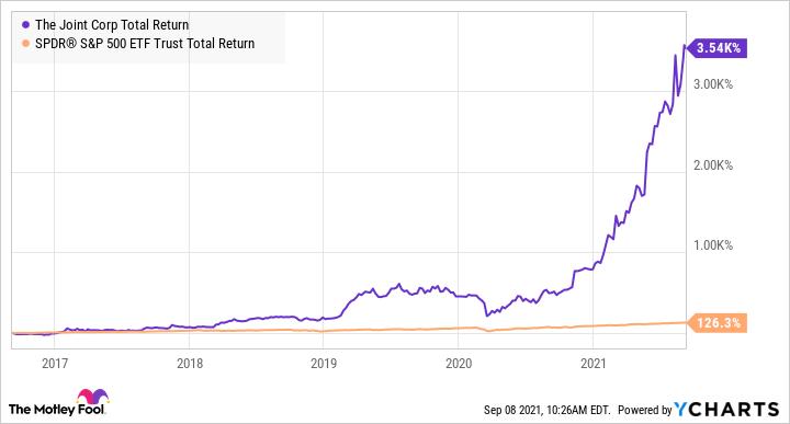 Graphique du niveau de rendement total JYNT