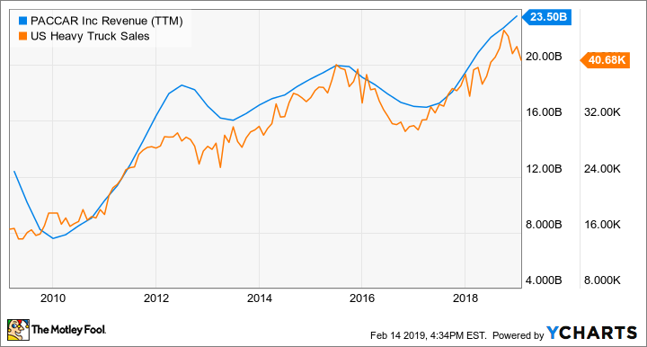 PCAR Revenue (TTM) Chart