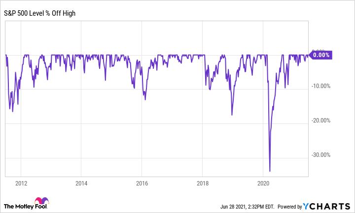 ^ SPX Chart