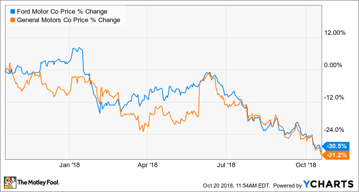 Better Buy Ford Motor Company Vs General Motors The Motley Fool