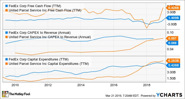 FDX Free Cash Flow (TTM) Chart