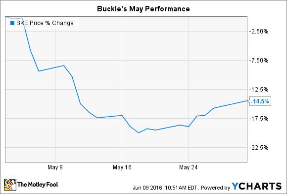 BKE Chart
