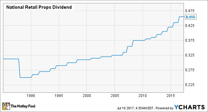 NNN Dividend Chart