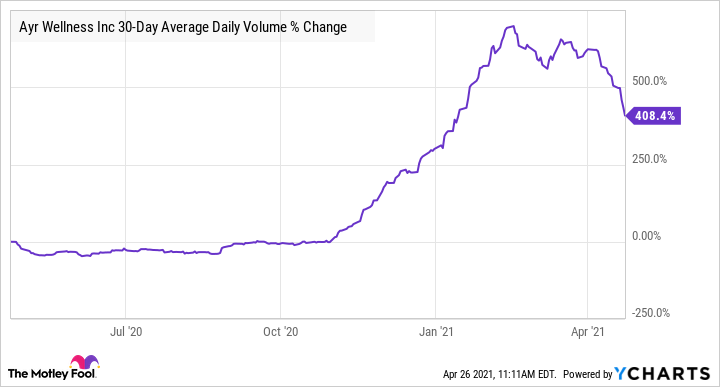 AYRWF 30-Day Average Daily Volume Chart