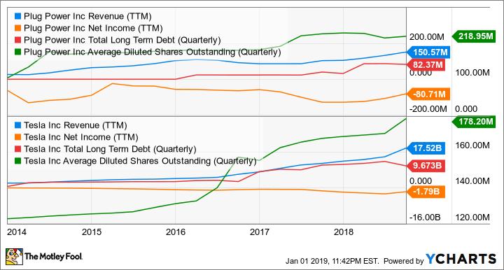 PLUG Revenue (TTM) Chart