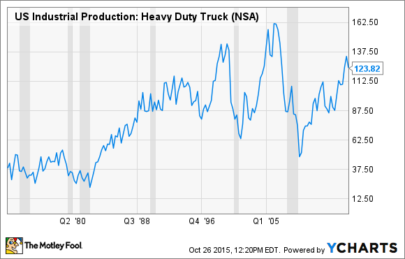 US Industrial Production: Heavy Duty Truck Chart