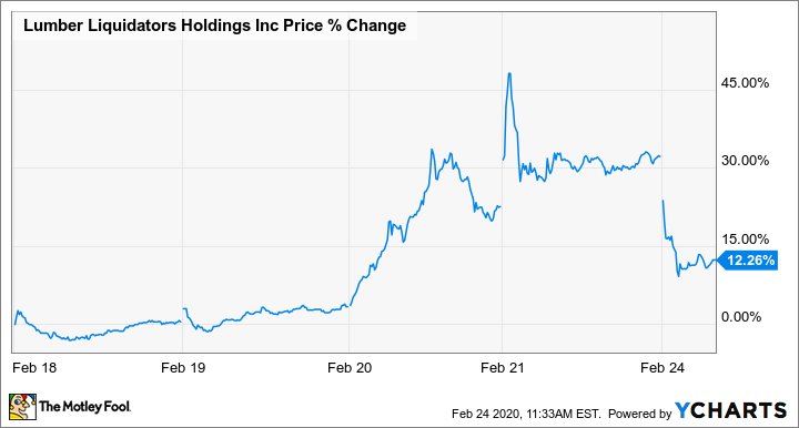 Why Shares Of Lumber Liquidators Are