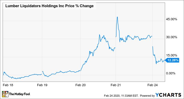 LL Price Chart