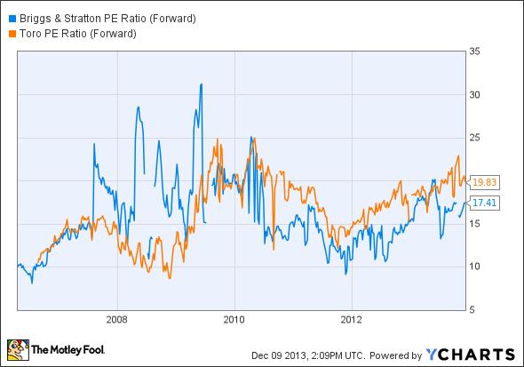 BGG PE Ratio (Forward) Chart