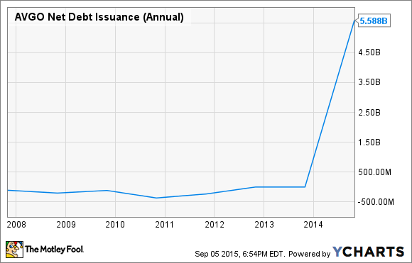 AVGO Net Debt Issuance (Annual) Chart