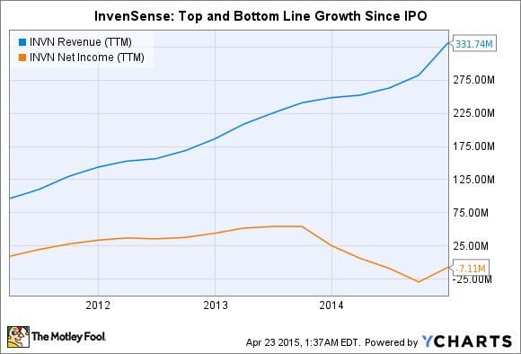 INVN Revenue (TTM) Chart