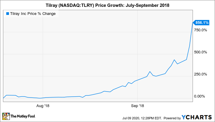 TLRY Chart