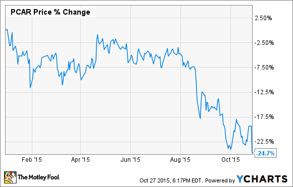 Someone Hit the Brakes on Truck Orders, but PACCAR Inc. Keeps ...