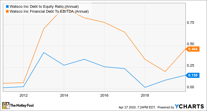 WSO Debt to Equity Ratio (Annual) Chart