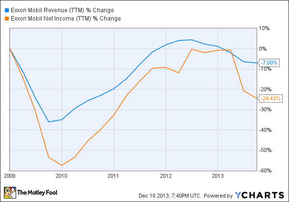 XOM Revenue (TTM) Chart