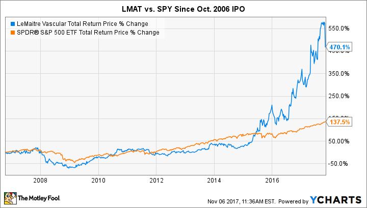LMAT Total Return Price Chart