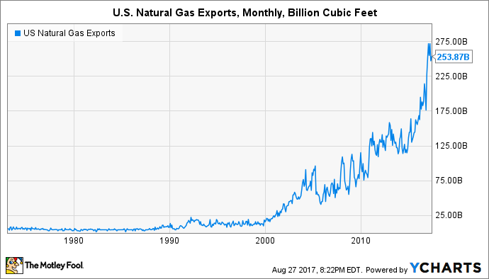 US Natural Gas Exports Chart