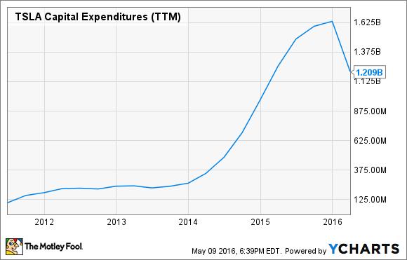 TSLA Capital Expenditures (TTM) Chart