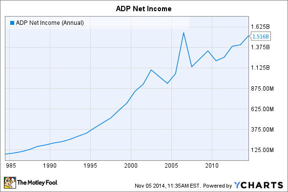 ADP Net Income (Annual) Chart