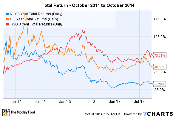 NLY 3 Year Total Returns (Daily) Chart