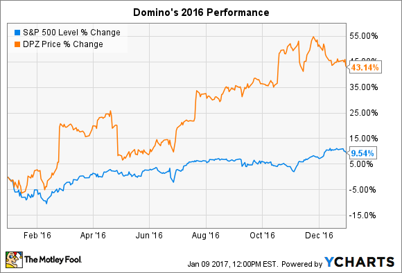 Aol Finance Stock Quotes Fair Why Domino's Pizza Soared 43 Percent In 2016  Aol Finance