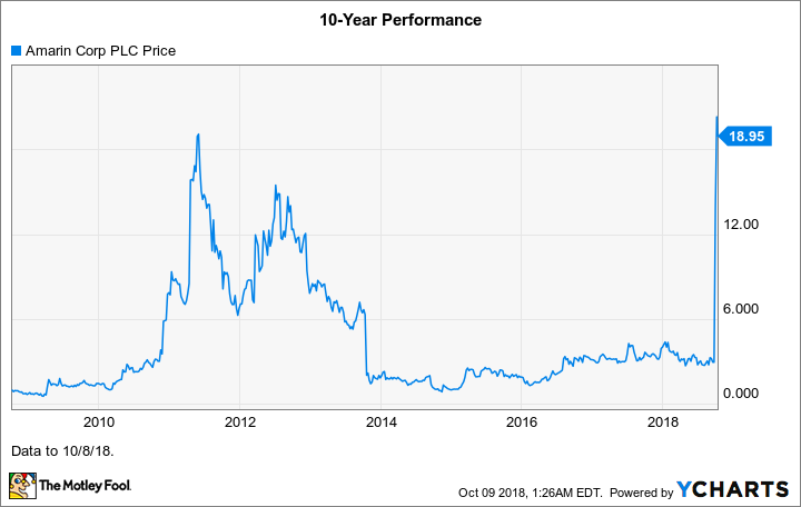 Why Amarin Stock Skyrocketed 415 In September The Motley Fool
