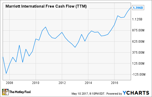 MAR Free Cash Flow (TTM) Chart