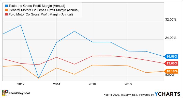 TSLA Gross Profit Margin (Annual) Chart
