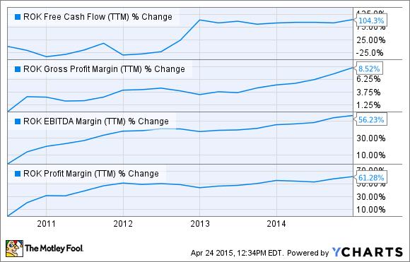 ROK Free Cash Flow (TTM) Chart