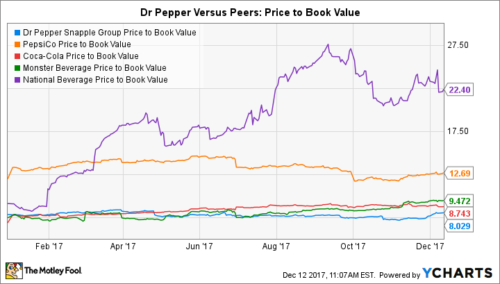 DPS Price to Book Value Chart
