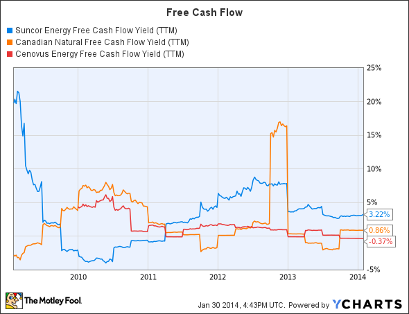 SU Free Cash Flow Yield (TTM) Chart