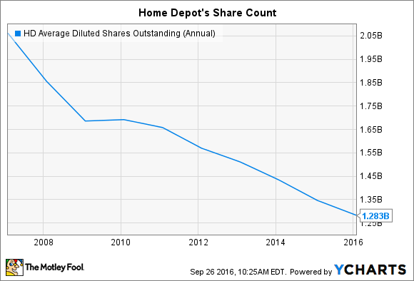 HD Average Diluted Shares Outstanding (Annual) Chart