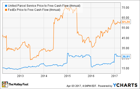 UPS Price to Free Cash Flow (Annual) Chart
