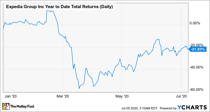 EXPE Year to Date Total Returns (Daily) Chart