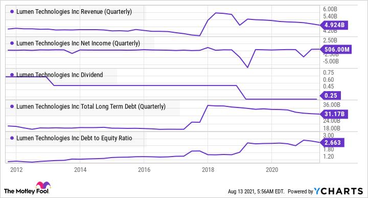 LUMN Revenue (Quarterly) Chart