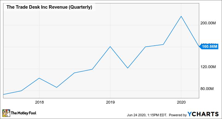 TTD Revenue (Quarterly) Chart