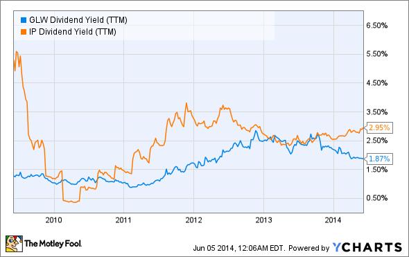 GLW Dividend Yield (TTM) Chart