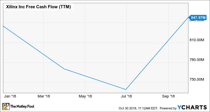 XLNX Free Cash Flow (TTM) Chart