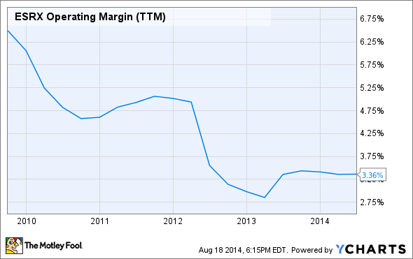 ESRX Operating Margin (TTM) Chart