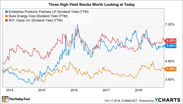 EPD Dividend Yield (TTM) Chart
