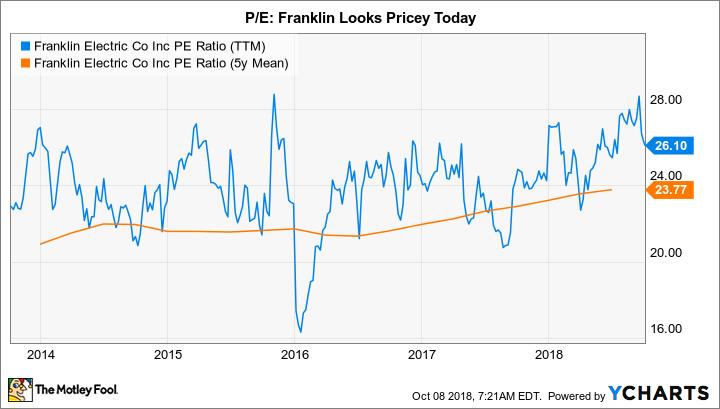 FELE PE Ratio (TTM) Chart