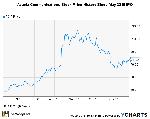 ACIA Chart