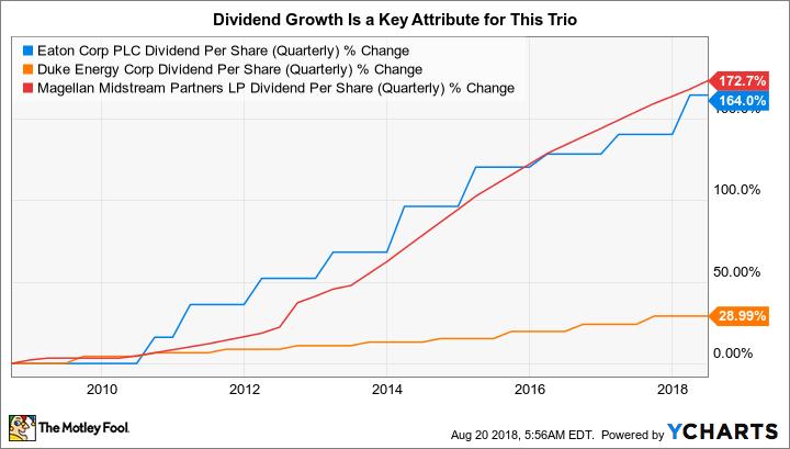 ETN Dividend Per Share (Quarterly) Chart