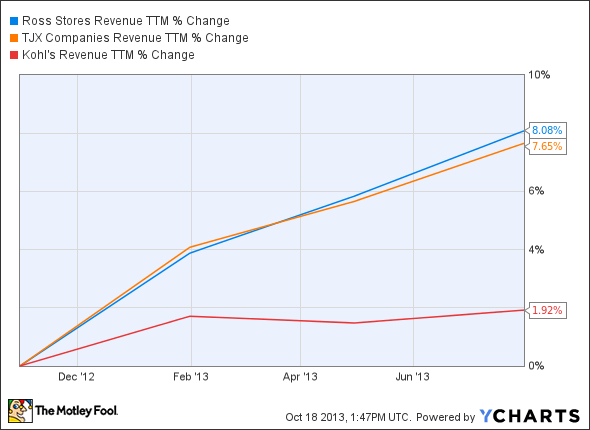 ROST Revenue TTM Chart