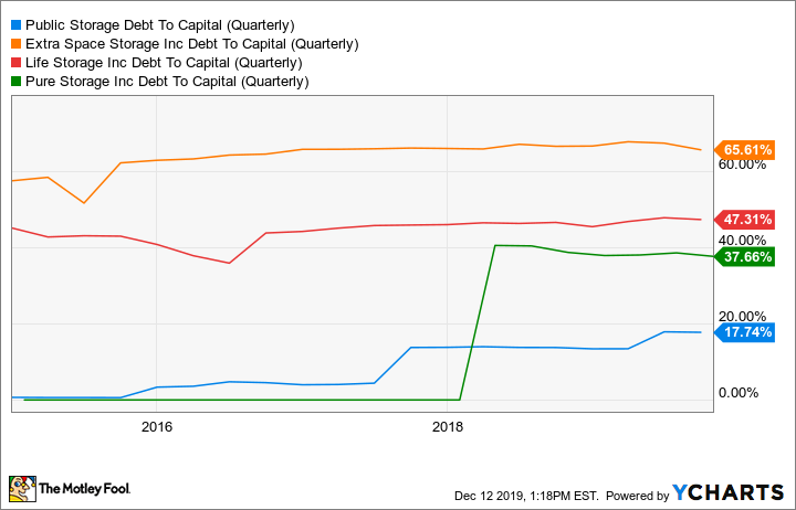 PSA Debt To Capital (Quarterly) Chart