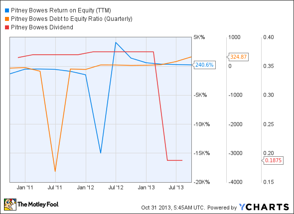 PBI Return on Equity (TTM) Chart
