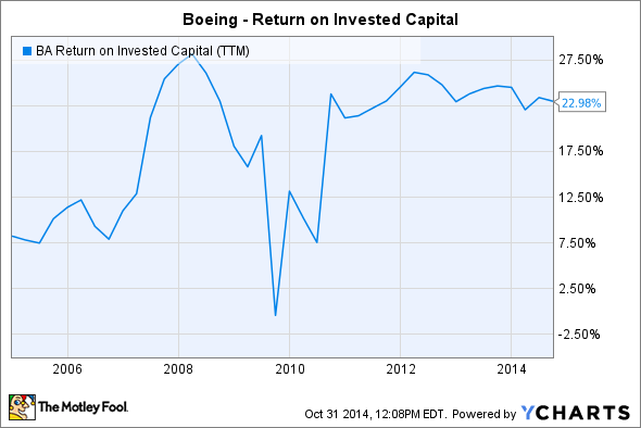 BA Return on Invested Capital (TTM) Chart