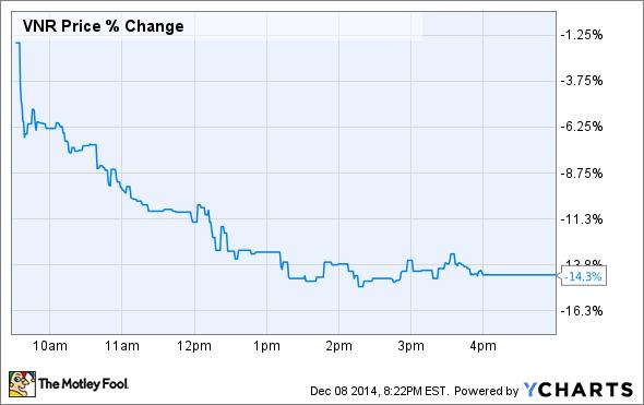 VNR Price Chart