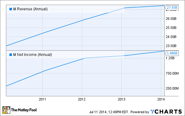 M Revenue (Annual) Chart